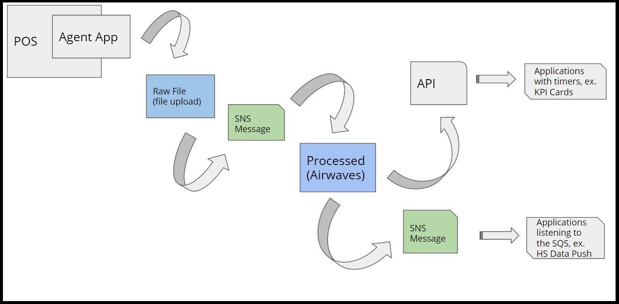 HotSchedules IoT Platform - API Reference